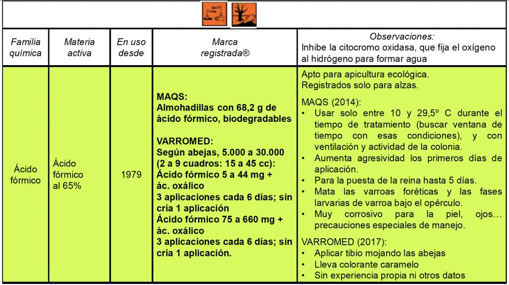 Cuadro resumen sobre los tratamientos varroa con ácido fórmico