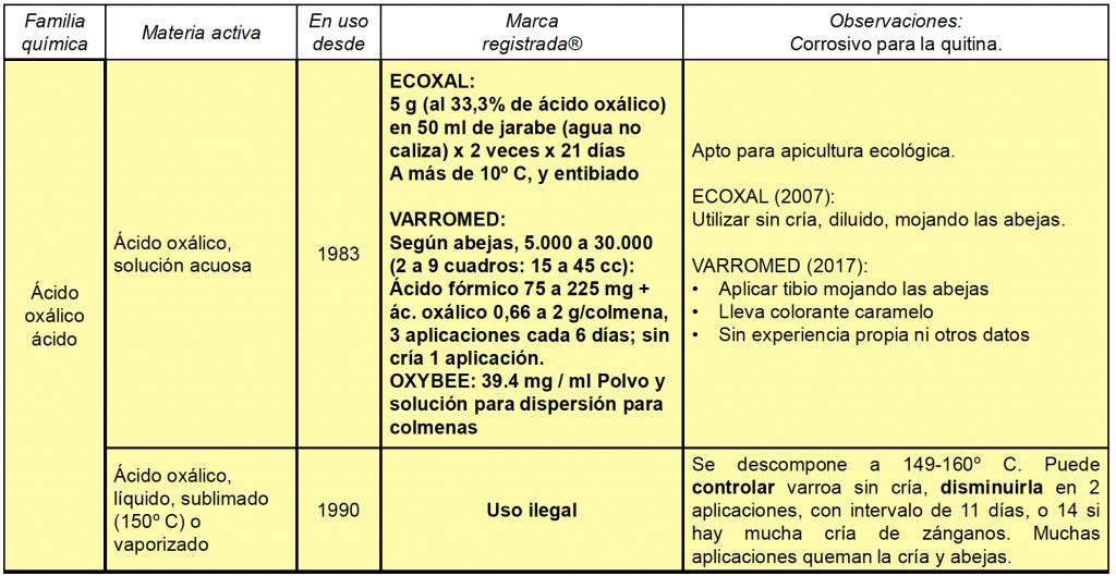 Cuadro resumen del ácido oxálico y la varroa