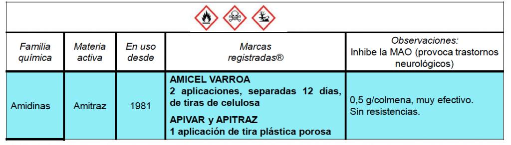 Cuadro resumen sobre los tratamientos varroa con amitraz